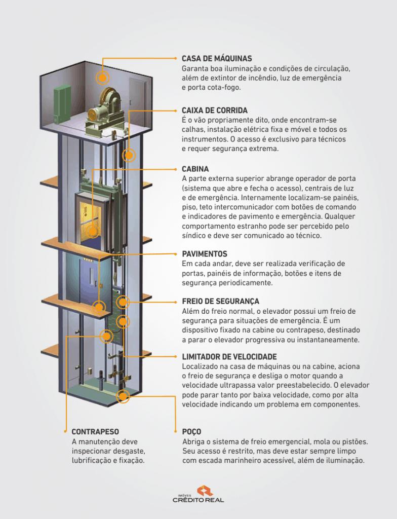 infografico-elevadores-condominio-credito-real